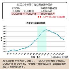 吸音材吸音パネルフェルメノン45度カット30×30cm吸音防音
