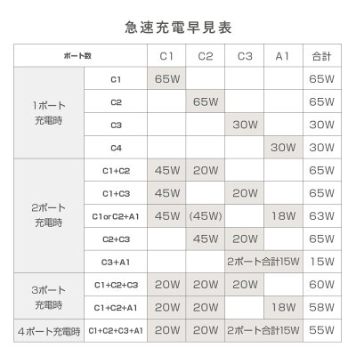 CIOLilNobShareiPhone12USBPD充電器【卵サイズ】4ポート65WGaN(窒化ガリウム)Type-CACアダプターUSBPD3.0USB-C急速充電器軽量タイプCPPSiPhone12ProMaxminiAndroidMacbookProiPadProノートパソコンSwitchなど対応