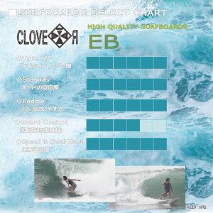お得6点セット!CLOVER(クローバー)SURFBOARDSEBファンボード素材/PU初〜中級者向け!