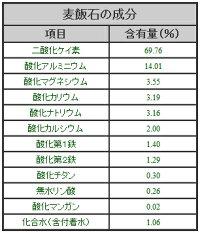 国産(美濃白川産)麦飯石成分表