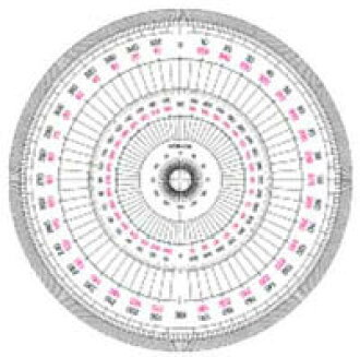 Uchida full circle Protractor 15cm型 ( Uchida )