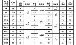 鉄/三価ホワイト六角ボルト[強度区分:8.8][日本ファスナー製](全ねじ)M6×20【バラ売り:10本入り】
