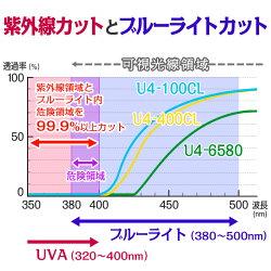 ガラスフィルム窓全紫外線カットブルーライト中のUVもカット飛散防止U4-100CLオーダーカット販売透明平板ガラス内貼り用
