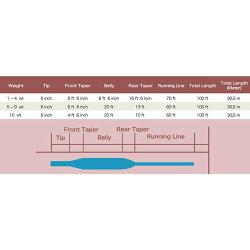 ★当店オリジナル★フライライン[WF-5F]フローティングウェイトフォワードレビューでおまけをゲット!【メール便OK】05P06May14