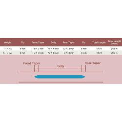 ★当店オリジナル★フライライン[DT-3F]フローティングダブルテーパーレビューでおまけをゲット!【メール便OK】05P06May14