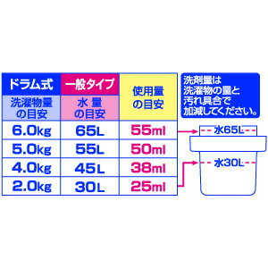 使用量の目安【税抜3,000円以上で送料無料!】【消臭・抗菌】