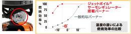 ジェットボイル(JETBOIL)/ガスカートリッジストーブ/ジェットボイル/MicroMo(マイクロモ)/バーナー/ストーブ/ヒーター/シングルバーナーストーブ/キャンプ/アウトドア