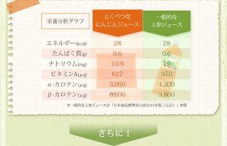 栄養分析グラフ