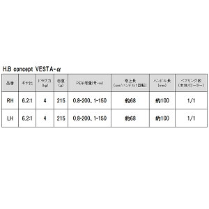 VESTA-α