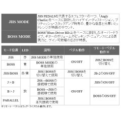 BOSS《ボス》JB-2AngryDriver【期間限定★送料無料】【10月14日発売予定】