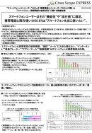 「スマートフォン/携帯電話の使用状況」に関する調査