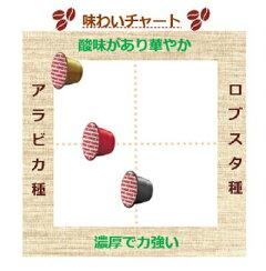 ネスプレッソマシーン用キンボコーヒーカプセル3種各1箱3箱セット