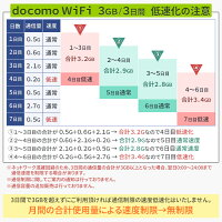 WiFiレンタル無制限ドコモレンタルFS030W速度制限について