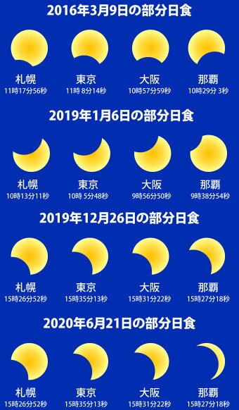 2月15日発送開始日食グラスカード型1枚クロネコDM便送料無料/日食眼鏡日食メガネCE安全規格適合