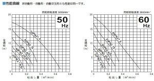 【送料無料】ツルミ水中ポンプ汚水雑排水用自動形ハイスピンポンプ鶴見40PNA2.25S/40PNA2.25