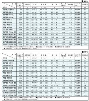 三相電機鋳鉄製ラインポンプ屋外設置用循環ポンプ20PBUZ-331A/20PBUZ-331B30W/100V口径:20mm