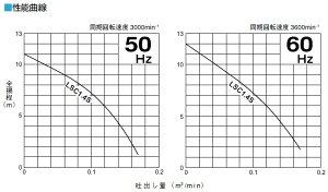 【送料無料】ツルミ水中ポンプ汚水排水ポンプ低水位排水用ハイスピンポンプ鶴見ポンプLSC1.4S100V