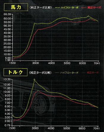 ハイフロターボ(カスタム/ターボチャージャー)スズキジムニーJB64W用グラフ