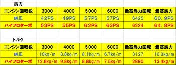 ハイフロターボ(カスタム/ターボチャージャー)スズキジムニーJB64W用表