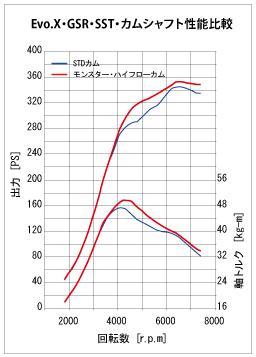 Evo10用*ランエボ*カム【ハイフローカムシャフト(InExセット】