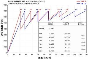 ギヤ【MSEスーパーローファイナルギヤセット】スイフトスポーツZC32S