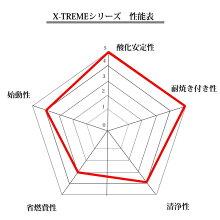 TAKUMIモーターオイルX-TREME10W-60/レースドリフト化学合成油(PAO+HIVI)4L【送料無料】