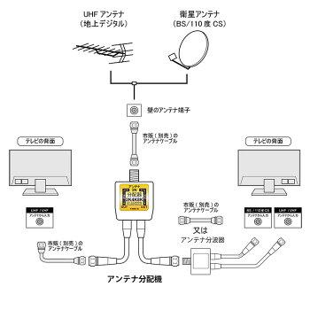 【ゆうパケット/ネコポス便発送送料無料】アンテナ分配器4K8K・地デジ・BS・CS・CATV放送対応2分配ケーブル一体型(50cm)出力側ケーブル付き全端子電流通過型ホワイトTS-A2SP05WH4CTARO'S