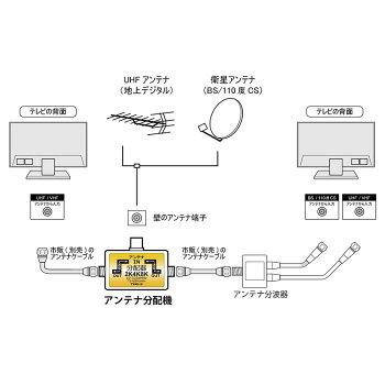 【ゆうパケット/ネコポス便発送送料無料】アンテナ分配器4K8K・地デジ・BS・CS放送対応2分配テレビコンセント直付け全端子電流通過型ホワイトTS-A2SP00WHCTARO'S