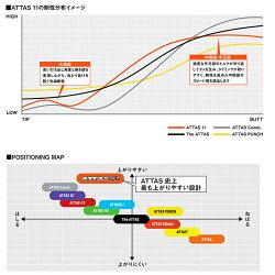 【9/上旬発売予定】テーラーメイド用スリーブ付シャフトUSTマミヤアッタスジャック日本仕様