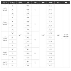 【9/3頃発売予定】キャロウェイ用対応スリーブ付シャフトフジクラスピーダーエボリューション7エボ7日本仕様SpeederEvolutinVII