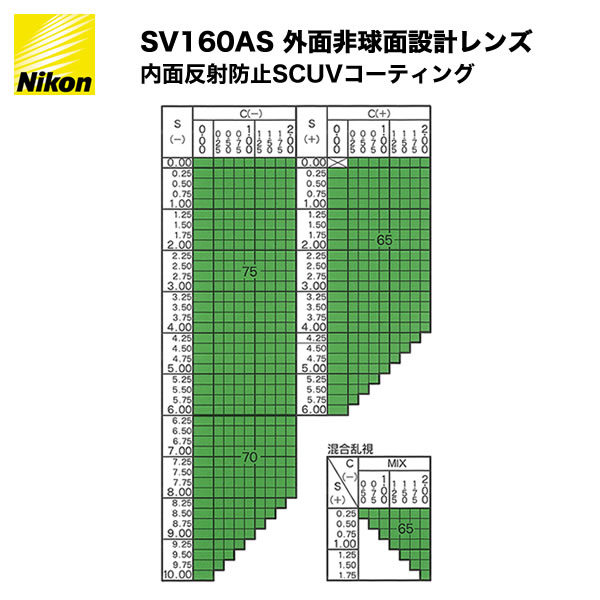 ポイント最大23倍!! NIKON(ニコン) SV1.60AS 非球面メガネレンズ
