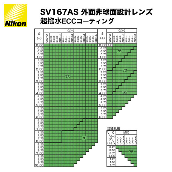 NIKON(ニコン) SV1.67AS 非球面メガネレンズ