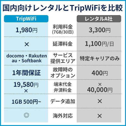 TripWiFi【wifi端末購入】ポケットwifi海外対応国内対応基本料金無料4GLTEモバイルルータークラウドSIM世界100ヵ国以上でつながる!海外旅行月額不要契約不要