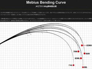 【即納】【送料無料】ヤマガブランクスメビウス【Mebius710L】【エギングロッド】