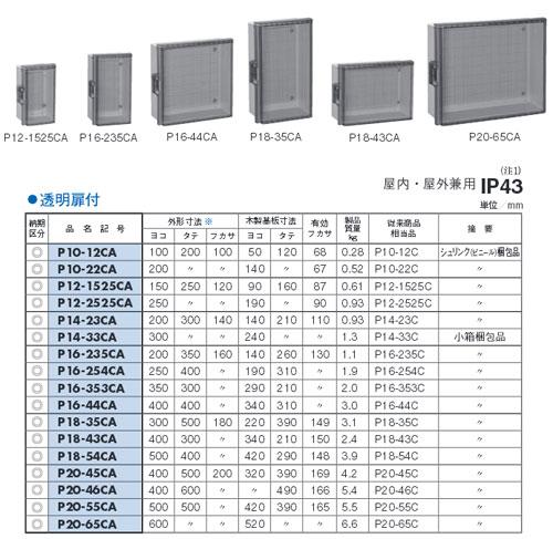 P20-46CA 日東工業 プラボックス 汎用タイプ プラボックス・透明扉付 屋根なし 屋内・屋外兼用