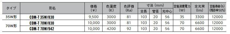 三菱電機 ランプテクニカルライトAKARI KOBOランプ CDM-TタイプCDM-T 70W/830【ランプ】