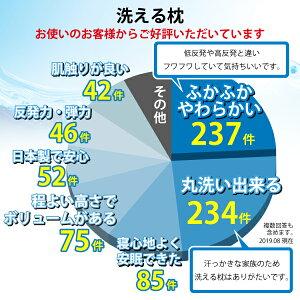 洗える枕洗える枕は毎日清潔・安心!日本製レビュー