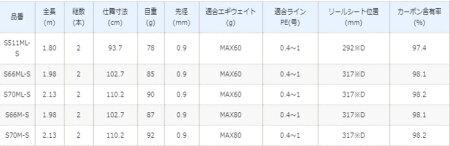 シマノ19セフィアSSティップエギングS70ML-S/エギングロッド/8月中旬〜下旬頃入荷予定先行予約受付中