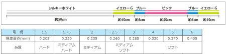 サンライン磯スペシャルオシャレ(Osyare)2号150m/道糸