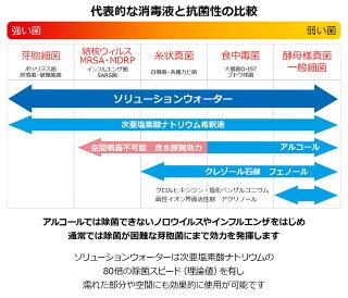 4消毒液と抗菌性の比較表