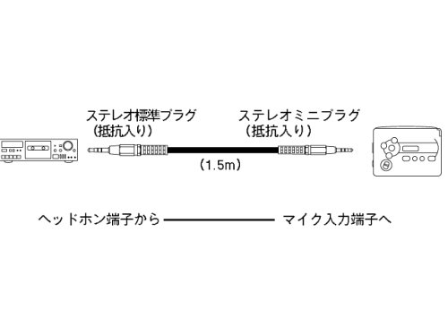 SONY ステレオ標準プラグとステレオミニプラグ1.5m RK-G23