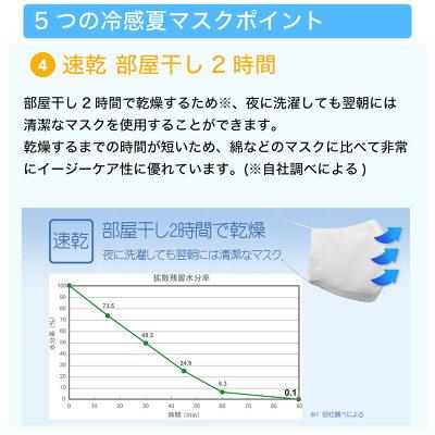 6月19日以降発送予定夏マスク接触冷感マスク日本製ひんやりマスク布マスク速乾洗えるマスク防菌フィルタ30日分(5枚)付き