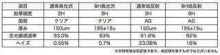 iPadmini(第5世代)用保護フィルムOverLay9HPlusforiPadmini第5世代低反射9H高硬度映りこみを低減する低反射タイプiPadmini52018