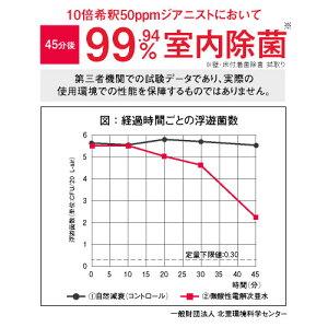 99.9%の除菌テスト第三者分析機関にてクリア