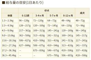 ブリスミックスグレインフリーサーモン小粒(犬用)1kgドックフードアレルギーペットフード犬用健康安心安全フード乳酸菌アガリクスグルコサミンコンドロイチン