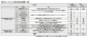 [JF-20-T]リクシル[LIXIL/INAX]交換用浄水カートリッジ[5物質標準除去タイプ][JF-20x3個入り]