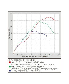 SP武川 SPタケガワ ハイパーチューニングセット モンキー125 モンキー125