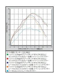 SP武川 SPタケガワ ハイパーSステージ N-15ボアアップキット 181cc モンキー125 モンキー125