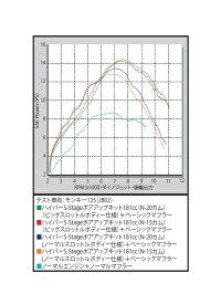 SP武川 SPタケガワ ハイパーSステージeco N-15ボアアップキット 181cc モンキー125 モンキー125
