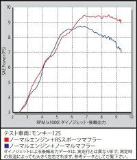 SP武川SPタケガワフルエキゾーストマフラーRSスポーツマフラープロテクターカラー:クロムメッキモンキー125